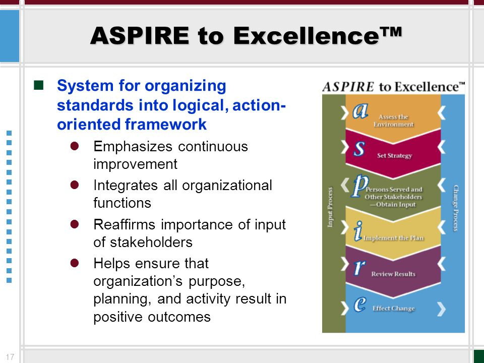 17 ASPIRE to Excellence System for organizing standards into logical, action- oriented framework Emphasizes continuous improvement Integrates all orga