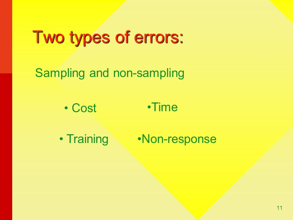 11 Two types of errors: Sampling and non-sampling Cost Time Non-response Training