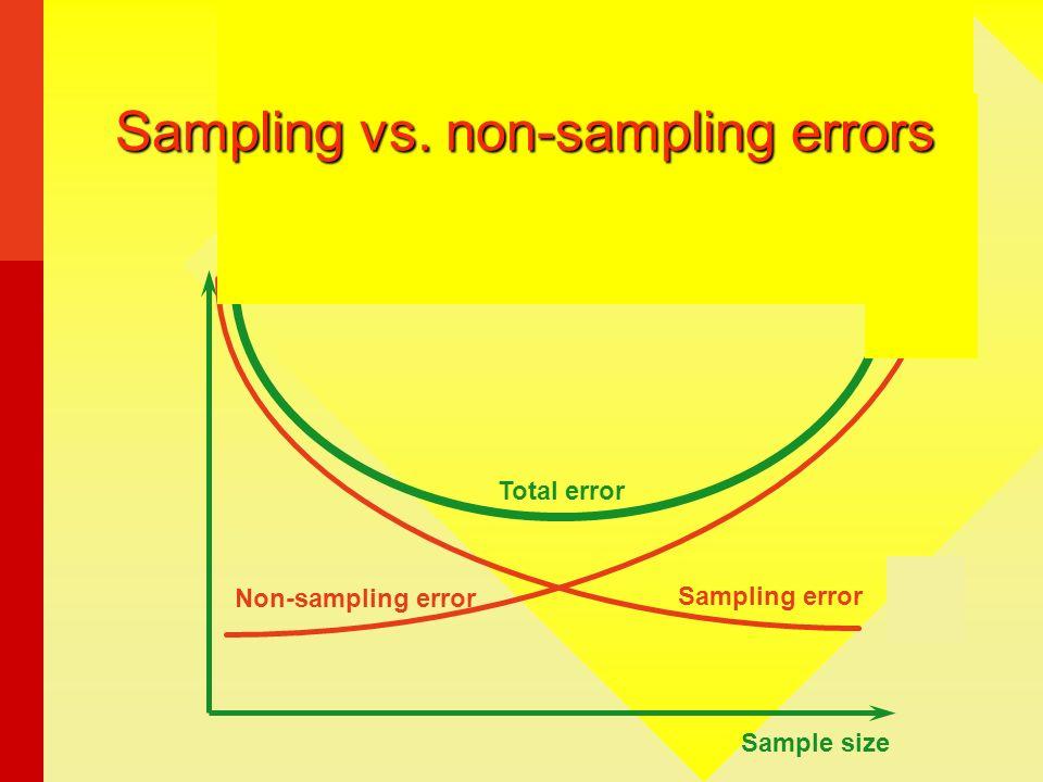 Sample size Sampling error Non-sampling error Sampling vs. non-sampling errors Total error