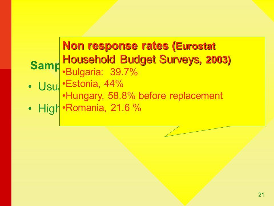 21 Usually medium size sample High non-response rates Sample Non response rates ( Eurostat Household Budget Surveys, 2003) Bulgaria: 39.7% Estonia, 44% Hungary, 58.8% before replacement Romania, 21.6 %