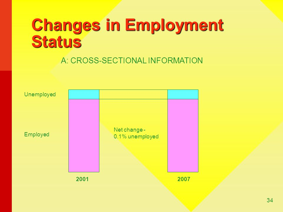 34 Changes in Employment Status A: CROSS-SECTIONAL INFORMATION Unemployed Employed 20012007 Net change - 0.1% unemployed