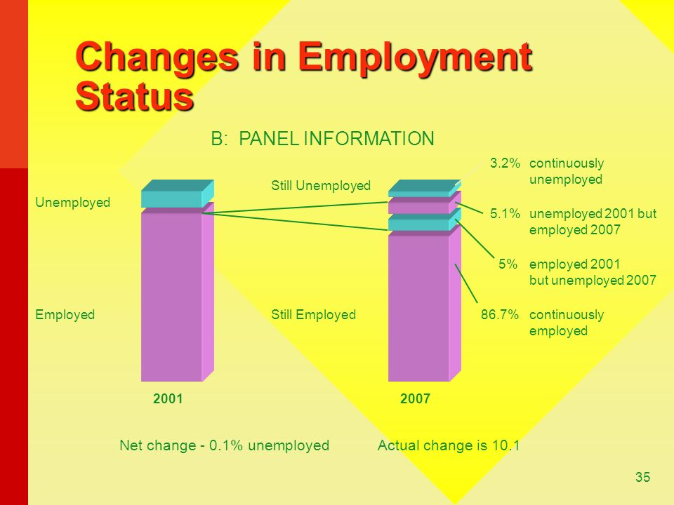 35 Changes in Employment Status B: PANEL INFORMATION Still Unemployed Still Employed Unemployed Employed 20012007 Net change - 0.1% unemployedActual change is 10.1 continuously employed 86.7% employed 2001 but unemployed 2007 5% continuously unemployed 3.2% unemployed 2001 but employed 2007 5.1%