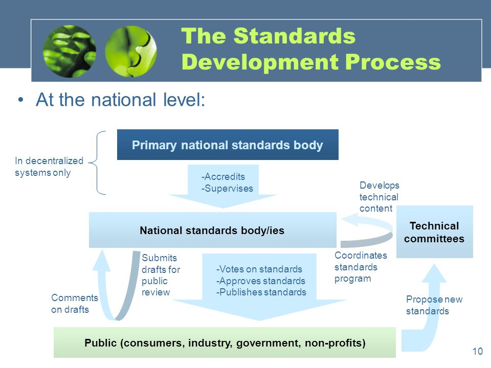 10 The Standards Development Process Primary national standards body -Accredits -Supervises National standards body/ies In decentralized systems only Technical committees -Votes on standards -Approves standards -Publishes standards Public (consumers, industry, government, non-profits) Coordinates standards program Develops technical content Comments on drafts At the national level: Propose new standards Submits drafts for public review