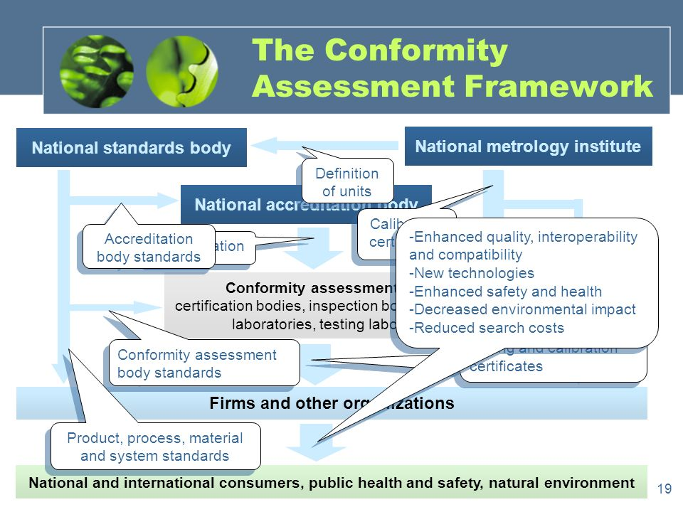 19 The Conformity Assessment Framework National and international consumers, public health and safety, natural environment Firms and other organizations National accreditation body Conformity assessment bodies: certification bodies, inspection bodies, calibration laboratories, testing laboratories National standards body National metrology institute Definition of units Calibration certificates Accreditation Accreditation body standards Conformity assessment body standards Product, process, material and system standards Certification, inspection, testing and calibration certificates -Enhanced quality, interoperability and compatibility -New technologies -Enhanced safety and health -Decreased environmental impact -Reduced search costs -Enhanced quality, interoperability and compatibility -New technologies -Enhanced safety and health -Decreased environmental impact -Reduced search costs