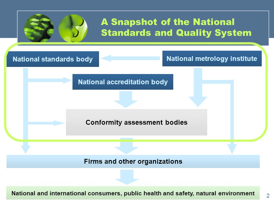 2 A Snapshot of the National Standards and Quality System National and international consumers, public health and safety, natural environment Firms and other organizations National accreditation body Conformity assessment bodies National standards body National metrology institute