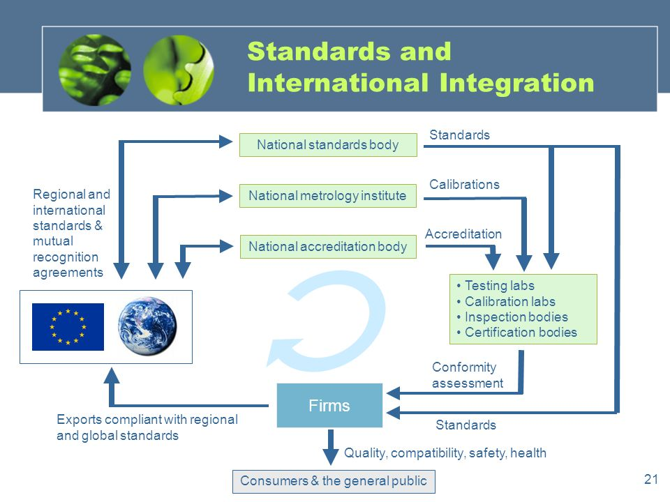 21 Standards and International Integration National metrology institute National standards body National accreditation body Testing labs Calibration labs Inspection bodies Certification bodies Firms Consumers & the general public Exports compliant with regional and global standards Quality, compatibility, safety, health Regional and international standards & mutual recognition agreements Conformity assessment Accreditation Standards Calibrations Standards