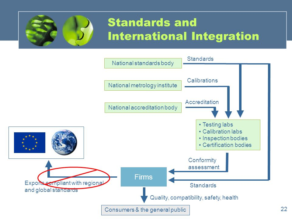 22 Standards and International Integration National metrology institute National standards body National accreditation body Testing labs Calibration labs Inspection bodies Certification bodies Firms Consumers & the general public Exports compliant with regional and global standards Quality, compatibility, safety, health Conformity assessment Accreditation Standards Calibrations Standards