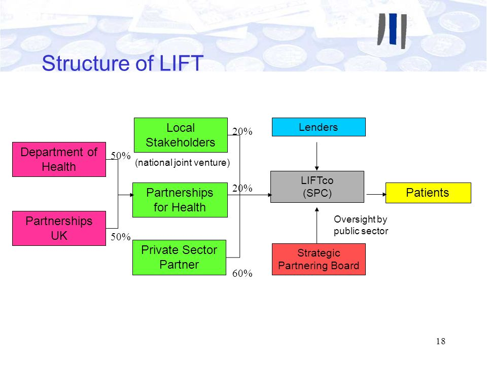 18 Structure of LIFT LIFTco (SPC) Patients Lenders Strategic Partnering Board Local Stakeholders Partnerships for Health Private Sector Partner Depart
