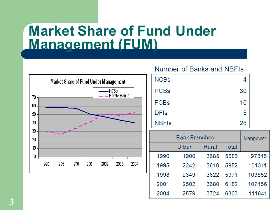 3 Market Share of Fund Under Management (FUM) Bank Branches Manpower UrbanRuralTotal 199019003685558597345 1995224236105852101311 1998234936225971103852 2001250236806182107456 2004257937246303111641 Number of Banks and NBFIs NCBs 4 PCBs30 FCBs10 DFIs5 NBFIs 28