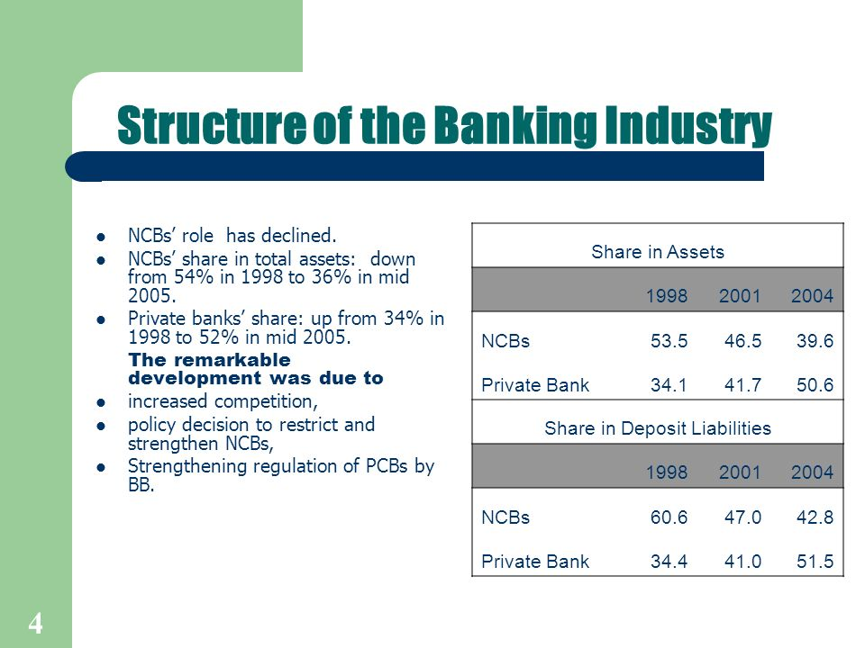 5 Capital requirement of banks raised, Asset quality of the banking system improved, Healthy Return on assets/equity.