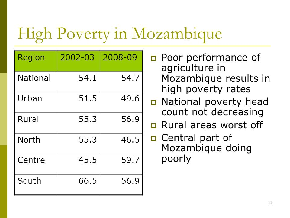 11 High Poverty in Mozambique Poor performance of agriculture in Mozambique results in high poverty rates National poverty head count not decreasing Rural areas worst off Central part of Mozambique doing poorly Region National Urban Rural North Centre South