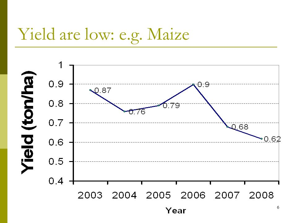 7 Low agriculture Performance – The example of Maize Fonte: FAOSTAT