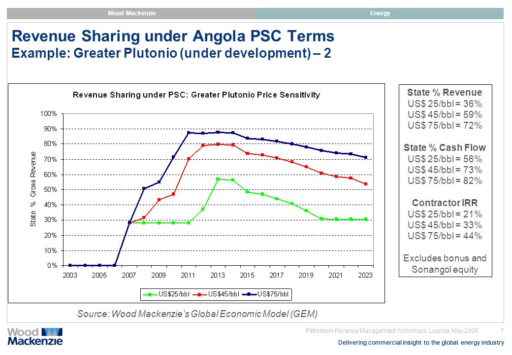 Delivering commercial insight to the global energy industry Wood MackenzieEnergy 8 Petroleum Revenue Management Workshops, Luanda, May 2006 Comparison of Global Deepwater Fiscal Regimes Example: Greater Plutonio (US$45/bbl) Source: Wood Mackenzies Global Economic Model (GEM) - excludes bonus and state equity