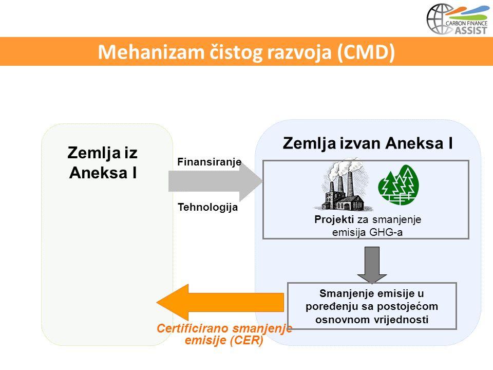 Zemlja iz Aneksa I Zemlja izvan Aneksa I Finansiranje Tehnologija Projekti za smanjenje emisija GHG-a Certificirano smanjenje emisije (CER) Smanjenje emisije u poređenju sa postojećom osnovnom vrijednosti Mehanizam čistog razvoja (CMD)