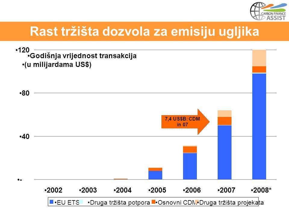 Rast tržišta dozvola za emisiju ugljika 7,4 US$B: CDM in 07 - 40 80 120 2002200320042005200620072008* EU ETSDruga tržišta potporaOsnovni CDMDruga tržišta projekata Godišnja vrijednost transakcija (u milijardama US$)