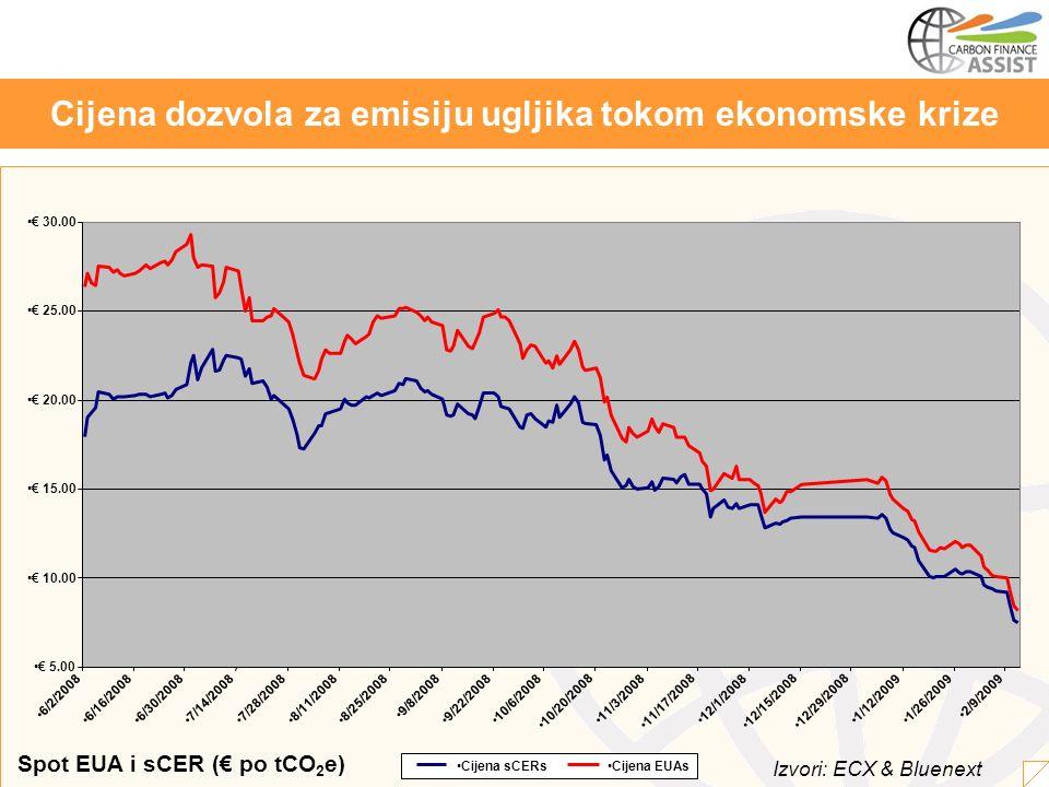 Cijena dozvola za emisiju ugljika tokom ekonomske krize Izvori: ECX & Bluenext Spot EUA i sCER ( po tCO 2 e) 5.00 10.00 15.00 20.00 25.00 30.00 6/2/2008 6/16/20086/30/20087/14/20087/28/20088/11/20088/25/2008 9/8/2008 9/22/200810/6/2008 10/20/2008 11/3/2008 11/17/2008 12/1/2008 12/15/200812/29/2008 1/12/20091/26/2009 2/9/2009 Cijena sCERsCijena EUAs