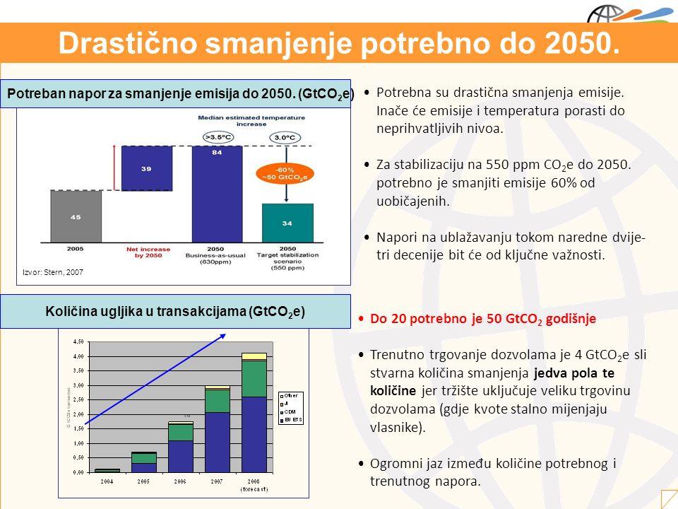 Količina ugljika u transakcijama (GtCO 2 e) Do 20 potrebno je 50 GtCO 2 godišnje Trenutno trgovanje dozvolama je 4 GtCO 2 e sli stvarna količina smanjenja jedva pola te količine jer tržište uključuje veliku trgovinu dozvolama (gdje kvote stalno mijenjaju vlasnike).