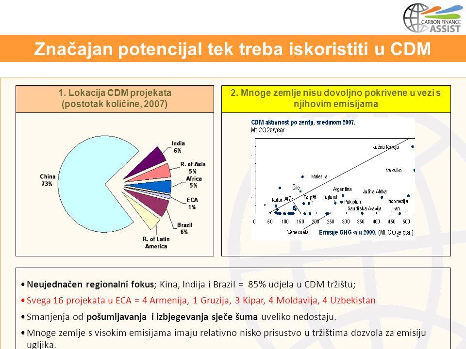 Neujednačen regionalni fokus; Kina, Indija i Brazil = 85% udjela u CDM tržištu; Svega 16 projekata u ECA = 4 Armenija, 1 Gruzija, 3 Kipar, 4 Moldavija, 4 Uzbekistan Smanjenja od pošumljavanja i izbjegevanja sječe šuma uveliko nedostaju.