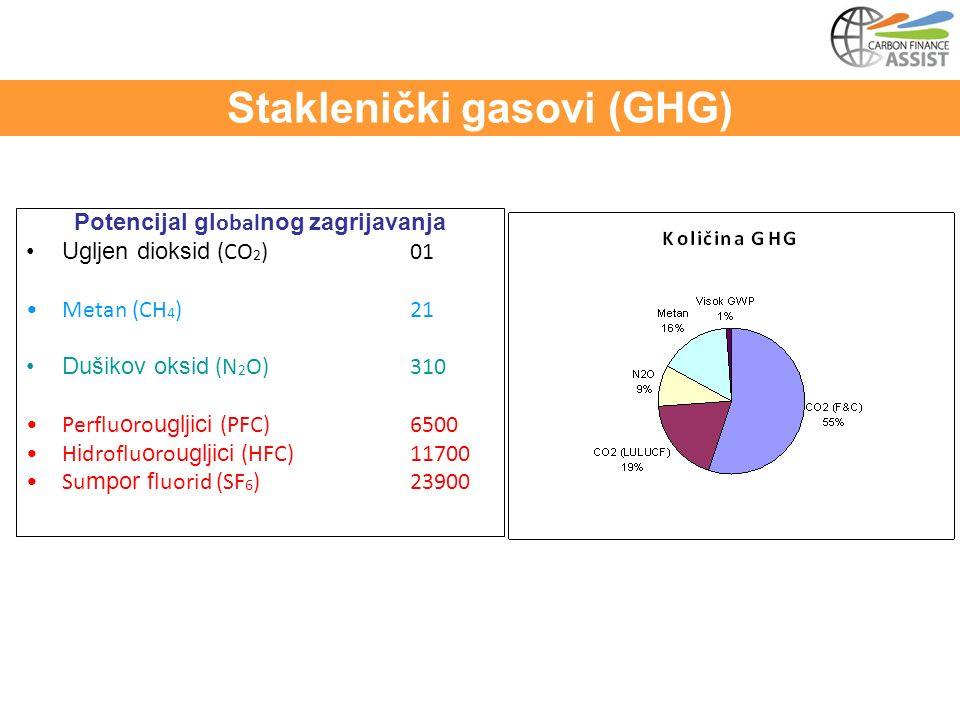 Potencijal gl obal nog zagrijavanja Ugljen dioksid (CO 2 )01 Metan (CH 4 )21 Dušikov oksid (N 2 O)310 Perflu o ro ugljici (PFC)6500 H i droflu o ro ugljici (HFC)11700 Su mpor f luorid (SF 6 )23900 Staklenički gasovi (GHG)