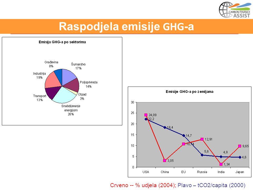 Raspodjela emisije GHG -a Crveno -- % udjela (2004); Plavo – tCO2/capita (2000)