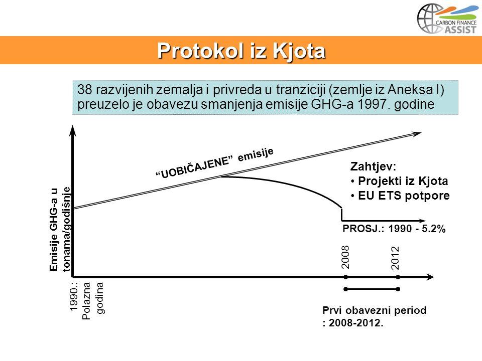 PROSJ.: 1990 - 5.2% Emisije GHG-a u tonama/godišnje 1990.: Polazna godina 2012 2008 Prvi obavezni period : 2008-2012.