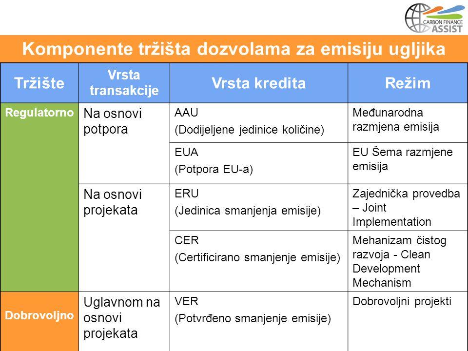 Tržište Vrsta transakcije Vrsta kreditaRežim Regulatorno Na osnovi potpora AAU (Dodijeljene jedinice količine) Međunarodna razmjena emisija EUA (Potpora EU-a) EU Šema razmjene emisija Na osnovi projekata ERU (Jedinica smanjenja emisije) Zajednička provedba – Joint Implementation CER (Certificirano smanjenje emisije) Mehanizam čistog razvoja - Clean Development Mechanism Dobrovoljno Uglavnom na osnovi projekata VER (Potvrđeno smanjenje emisije) Dobrovoljni projekti Komponente tržišta dozvolama za emisiju ugljika