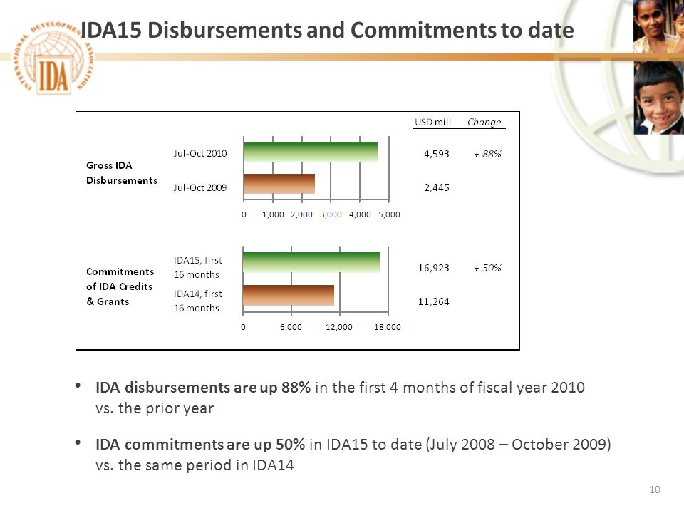 IDA15 Disbursements and Commitments to date 10 IDA disbursements are up 88% in the first 4 months of fiscal year 2010 vs. the prior year IDA commitmen