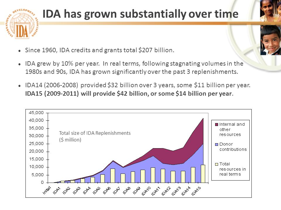 IDA has grown substantially over time l Since 1960, IDA credits and grants total $207 billion. l IDA grew by 10% per year. In real terms, following st