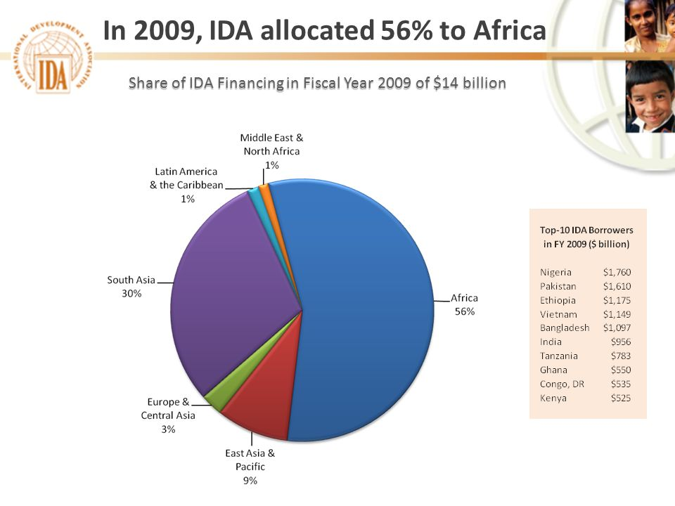 Share of IDA Financing in Fiscal Year 2009 of $14 billion In 2009, IDA allocated 56% to Africa