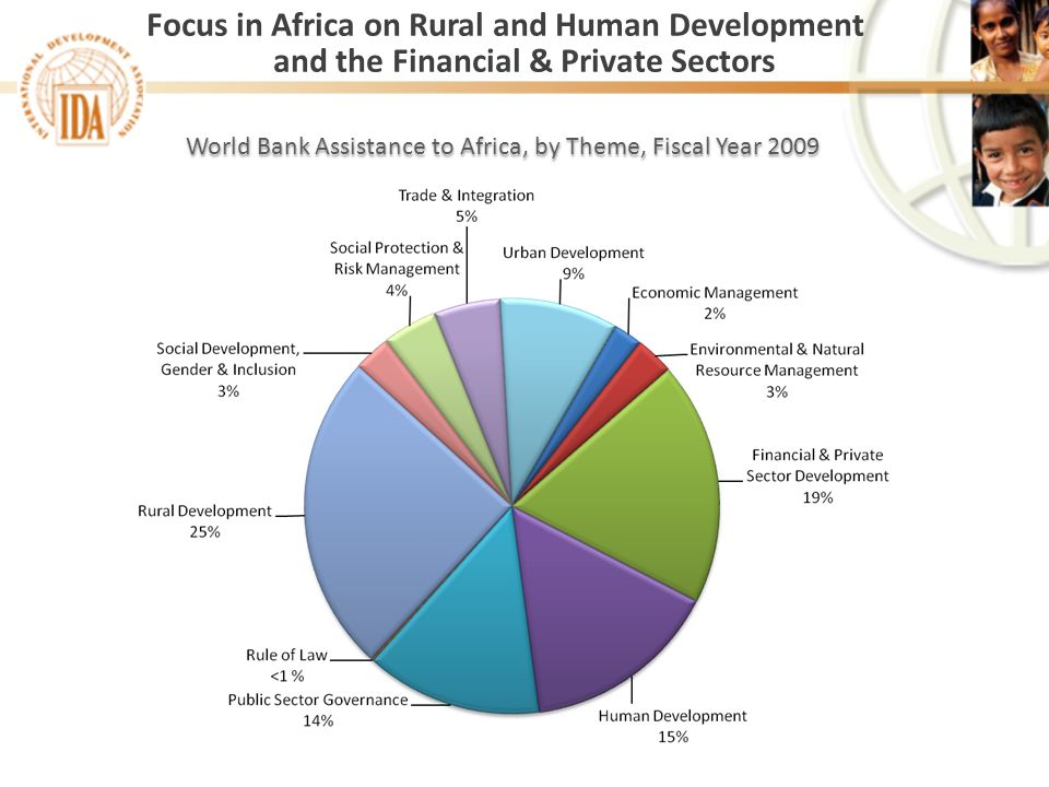 World Bank Assistance to Africa, by Theme, Fiscal Year 2009 Focus in Africa on Rural and Human Development and the Financial & Private Sectors