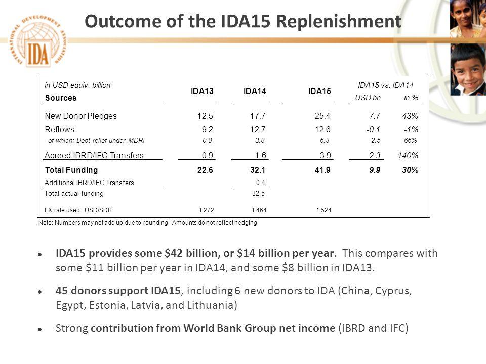 l IDA15 provides some $42 billion, or $14 billion per year. This compares with some $11 billion per year in IDA14, and some $8 billion in IDA13. l 45