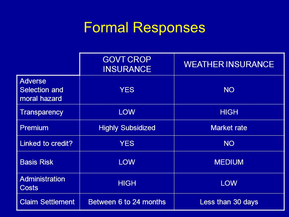 Formal Responses GOVT CROP INSURANCE WEATHER INSURANCE Adverse Selection and moral hazard YESNO TransparencyLOWHIGH PremiumHighly SubsidizedMarket rat