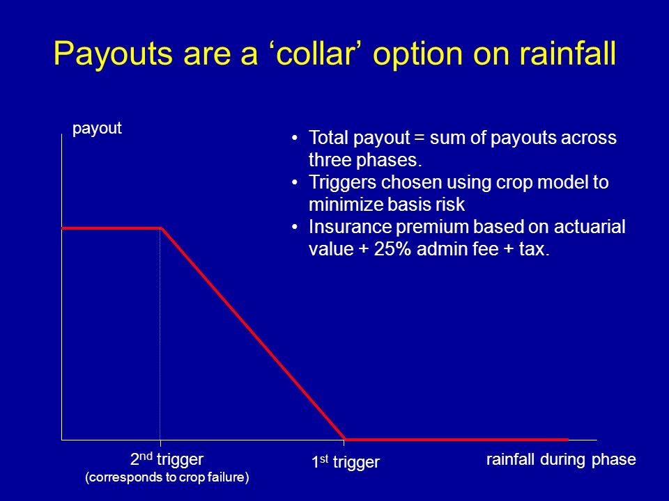 Payouts are a collar option on rainfall rainfall during phase payout 1 st trigger 2 nd trigger (corresponds to crop failure) Total payout = sum of pay