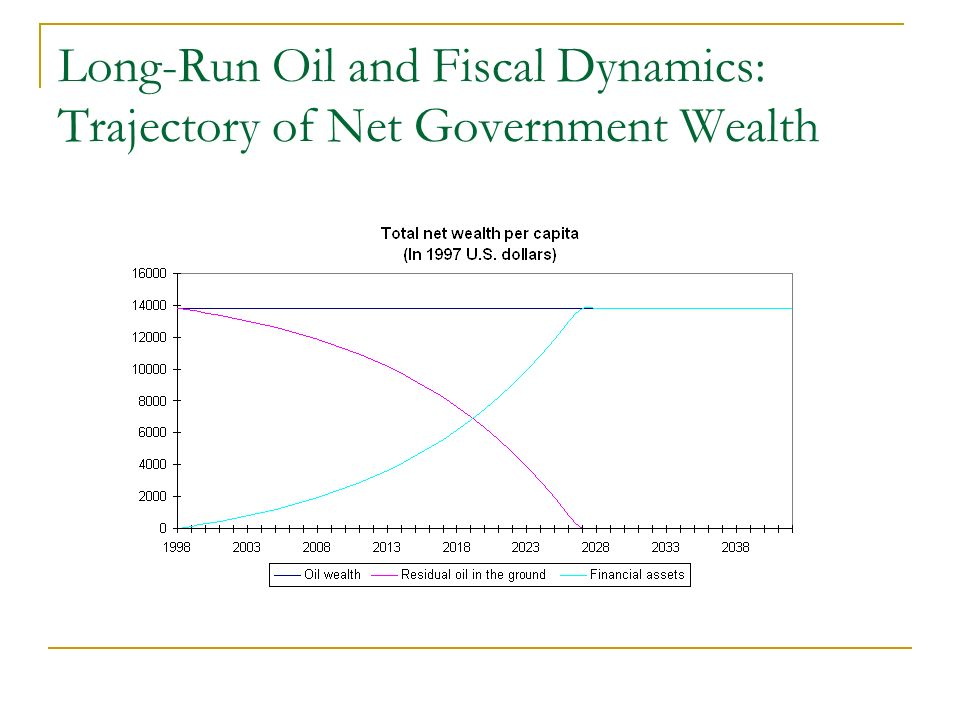 Long-Run Oil and Fiscal Dynamics: Trajectory of Net Government Wealth