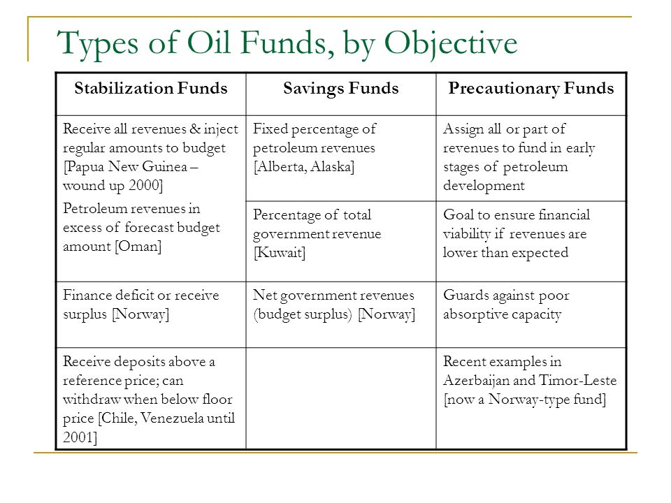 Types of Oil Funds, by Objective Stabilization FundsSavings FundsPrecautionary Funds Receive all revenues & inject regular amounts to budget [Papua Ne