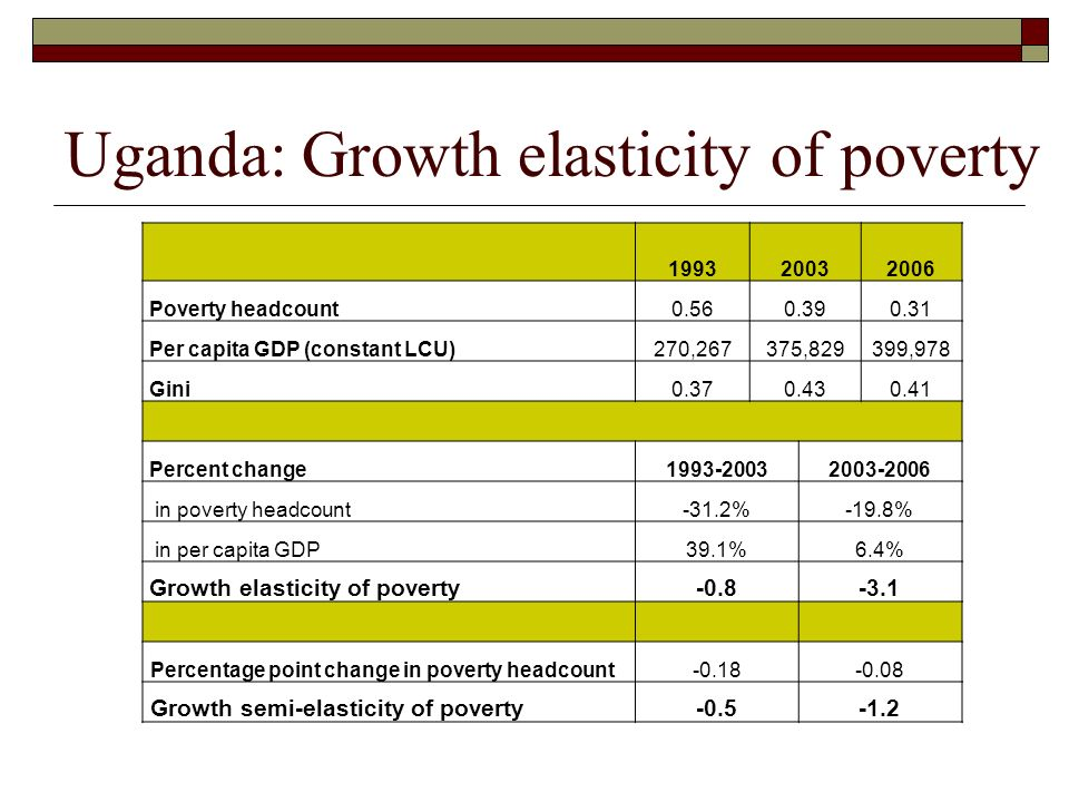 Uganda: Growth elasticity of poverty 199320032006 Poverty headcount0.560.390.31 Per capita GDP (constant LCU)270,267375,829399,978 Gini0.370.430.41 Pe