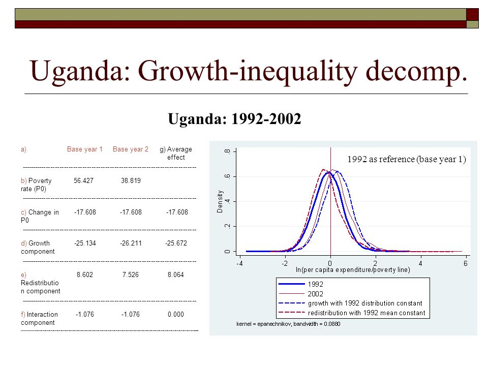 Uganda: Growth-inequality decomp. a)Base year 1Base year 2g) Average effect --------------------------------------------------------------------------