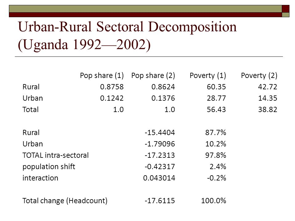 Urban-Rural Sectoral Decomposition (Uganda 19922002) Pop share (1)Pop share (2)Poverty (1)Poverty (2) Rural0.87580.862460.3542.72 Urban0.12420.137628.