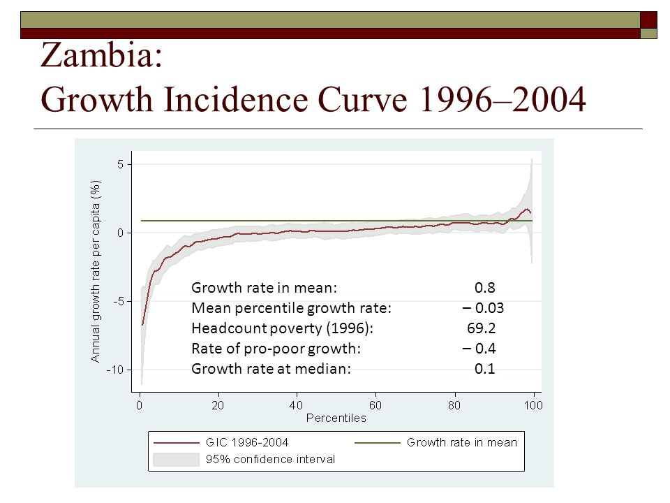 Zambia: Growth Incidence Curve 1996–2004 Growth rate in mean: 0.8 Mean percentile growth rate: – 0.03 Headcount poverty (1996): 69.2 Rate of pro-poor growth: – 0.4 Growth rate at median: 0.1