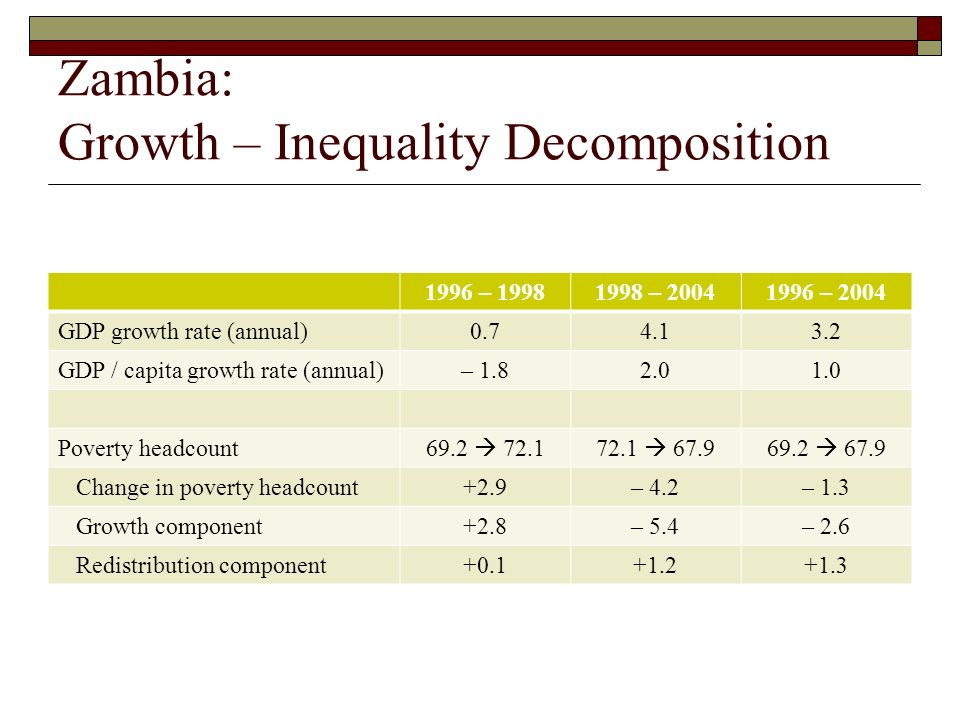 Zambia: Growth – Inequality Decomposition 1996 – – – 2004 GDP growth rate (annual) GDP / capita growth rate (annual)– Poverty headcount Change in poverty headcount+2.9– 4.2– 1.3 Growth component+2.8– 5.4– 2.6 Redistribution component