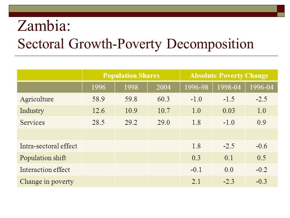 Zambia: Sectoral Growth-Poverty Decomposition Population SharesAbsolute Poverty Change Agriculture Industry Services Intra-sectoral effect Population shift Interaction effect Change in poverty