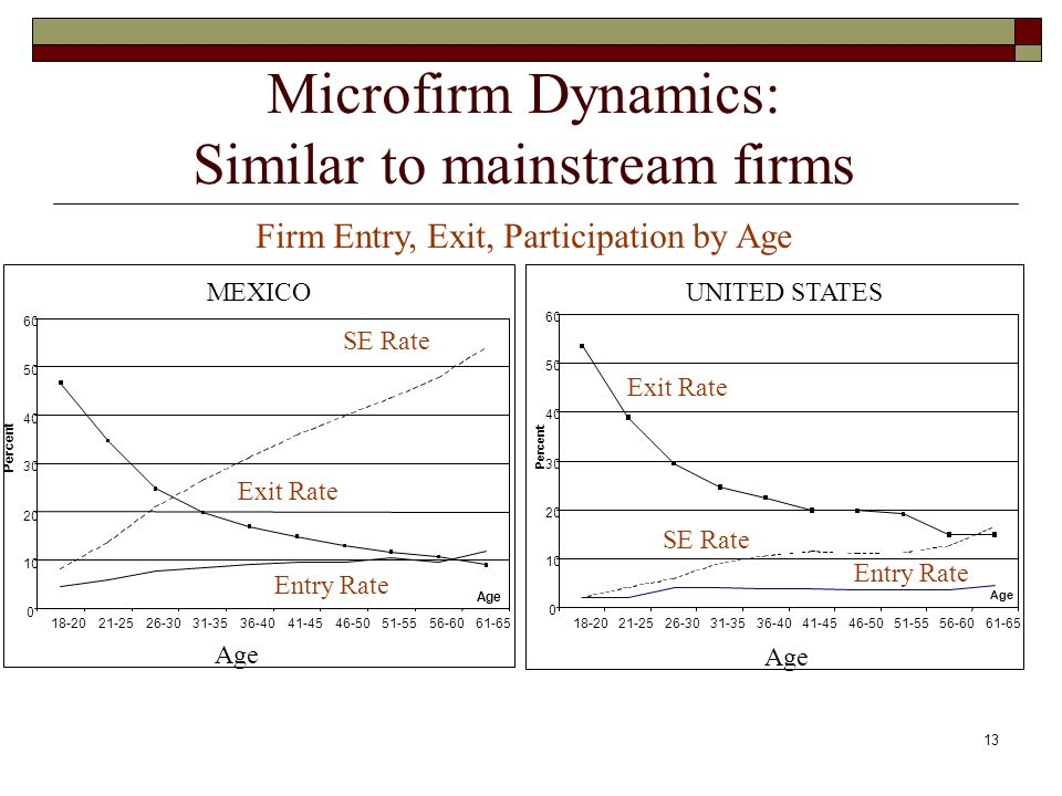 13 Microfirm Dynamics: Similar to mainstream firms MEXICOUNITED STATES Firm Entry, Exit, Participation by Age SE Rate Exit Rate Entry Rate SE Rate Exit Rate Entry Rate Age