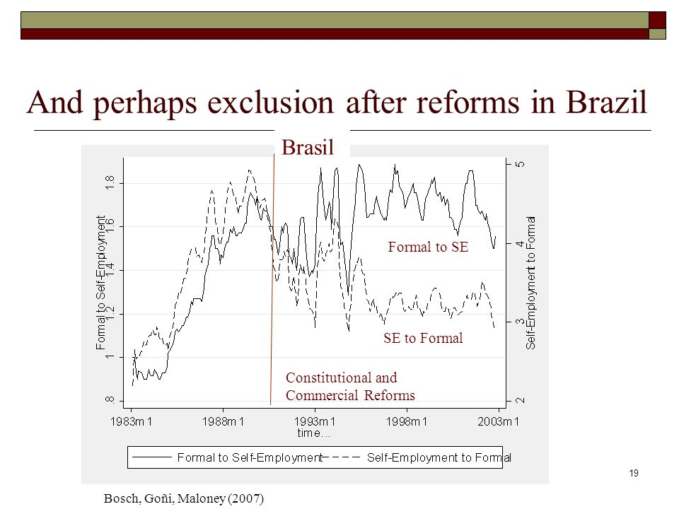 19 And perhaps exclusion after reforms in Brazil Brasil SE to Formal Formal to SE Constitutional and Commercial Reforms Bosch, Goñi, Maloney (2007)