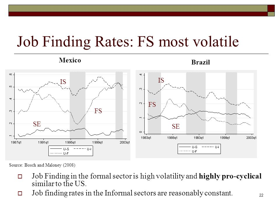 22 Job Finding Rates: FS most volatile Job Finding in the formal sector is high volatility and highly pro-cyclical similar to the US.