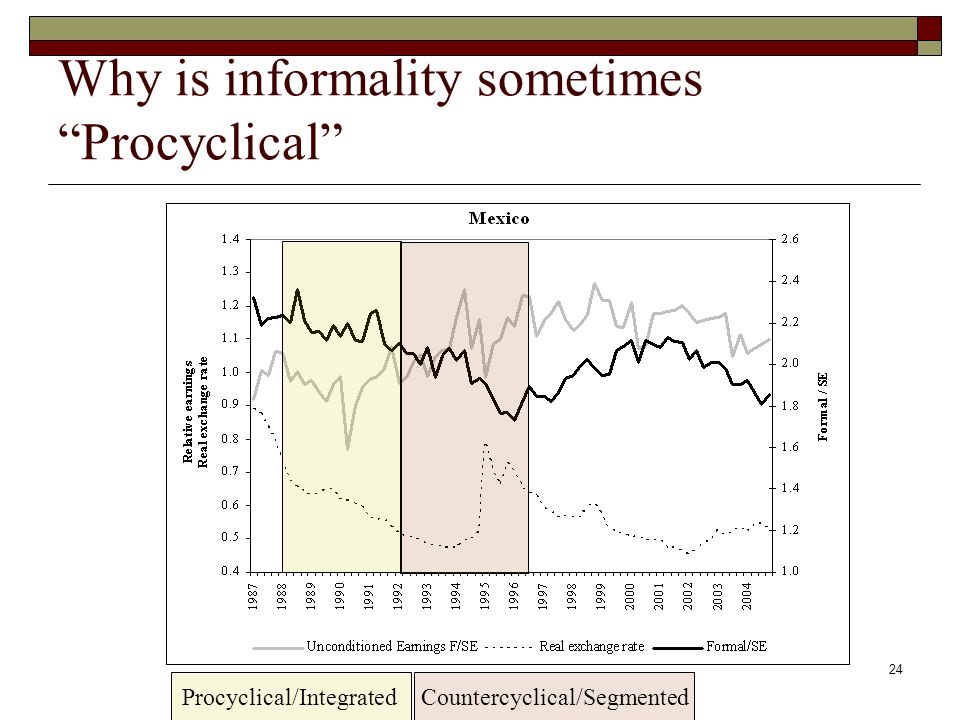 24 Why is informality sometimes Procyclical Procyclical/IntegratedCountercyclical/Segmented