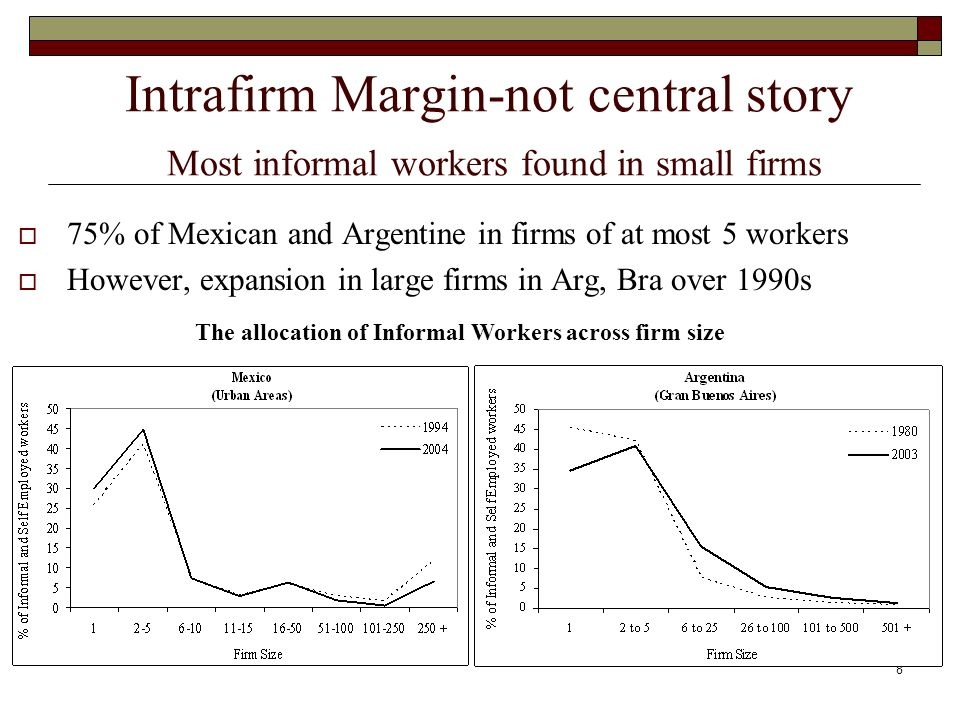 9 Intersectoral (de Soto) Margin (firms) - How many are close to becoming formal.