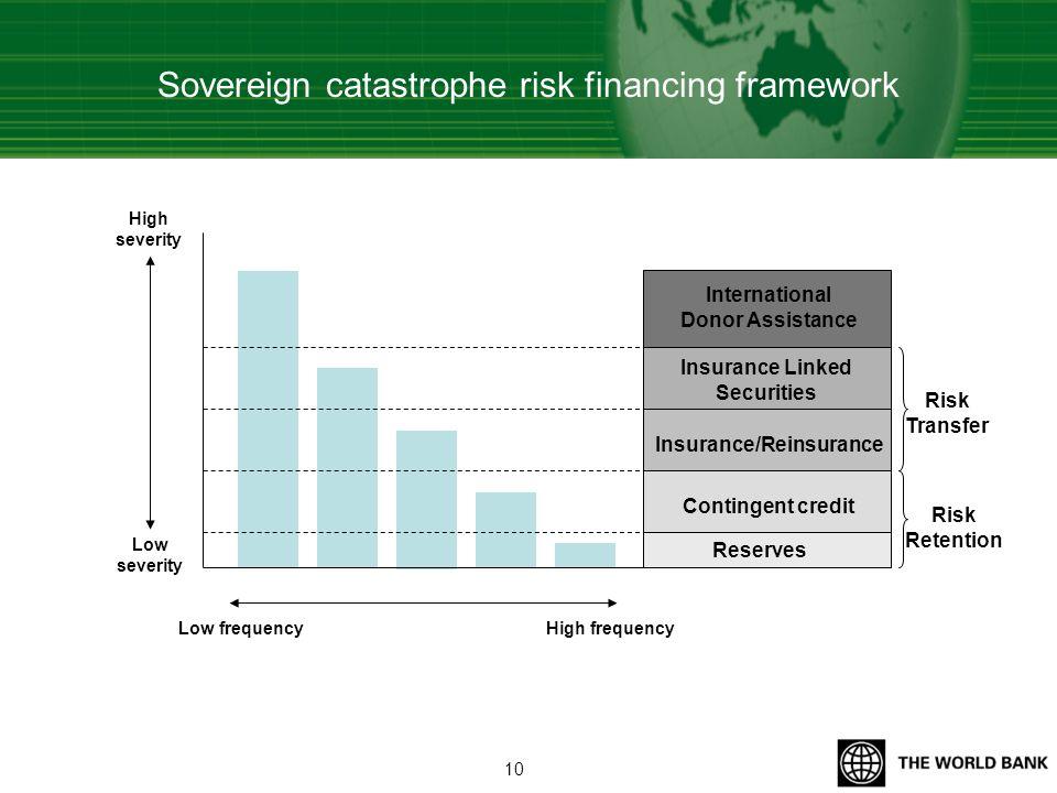 Sovereign catastrophe risk financing framework Reserves Insurance/Reinsurance Insurance Linked Securities Contingent credit International Donor Assist