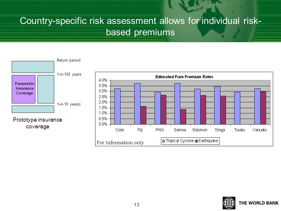 Country-specific risk assessment allows for individual risk- based premiums Return period 1-in-150 years 1-in-10 years) Parametric Insurance Coverage Prototype insurance coverage For Information only 13