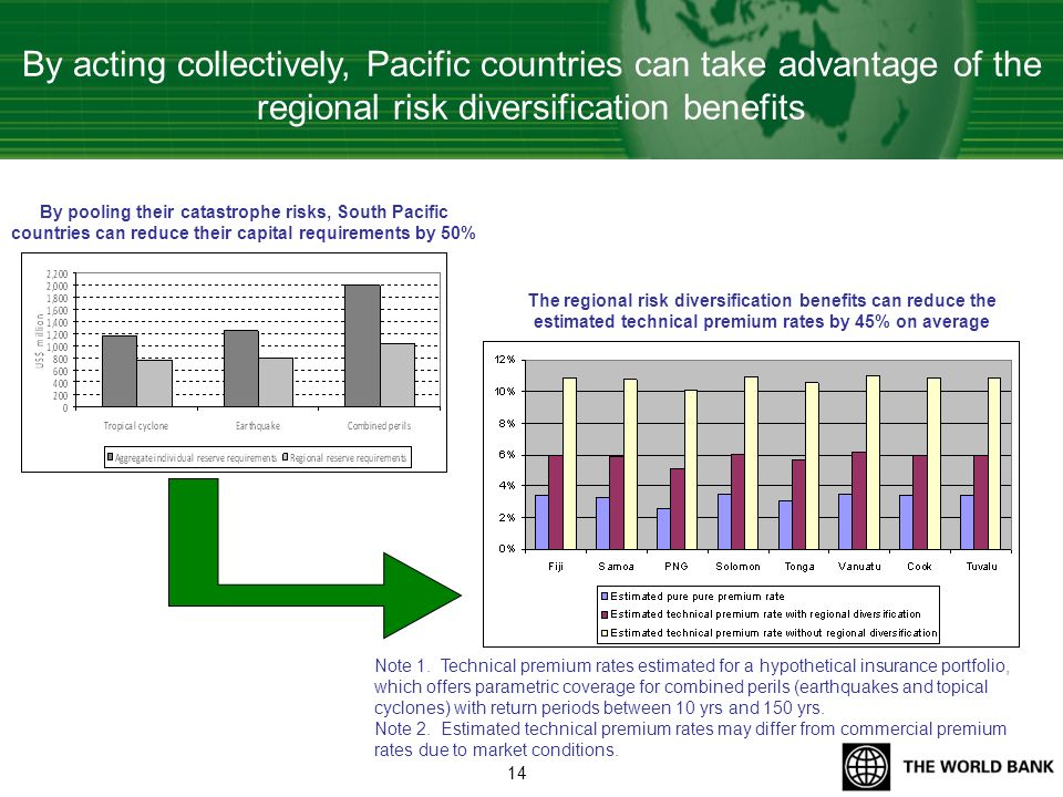 By acting collectively, Pacific countries can take advantage of the regional risk diversification benefits By pooling their catastrophe risks, South P