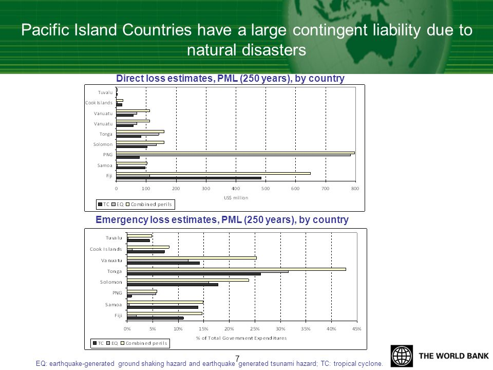 Pacific Island Countries have a large contingent liability due to natural disasters Direct loss estimates, PML (250 years), by country EQ: earthquake-